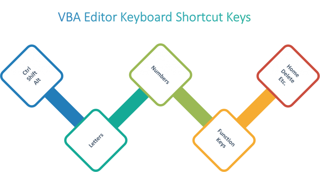 VBA Keyboard Shortcut keys