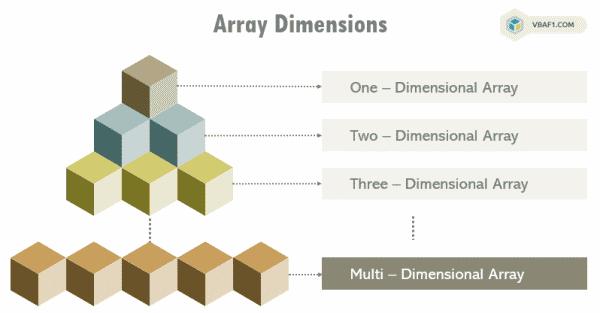 Multi - Dimensional Array