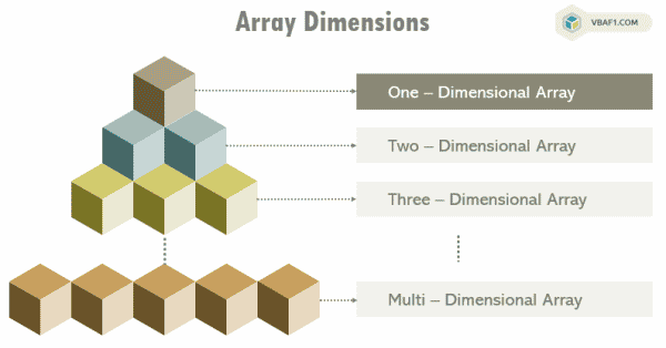 One - Dimensional Array