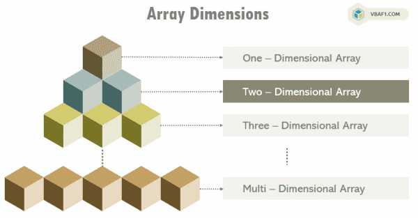 Two - Dimensional Array