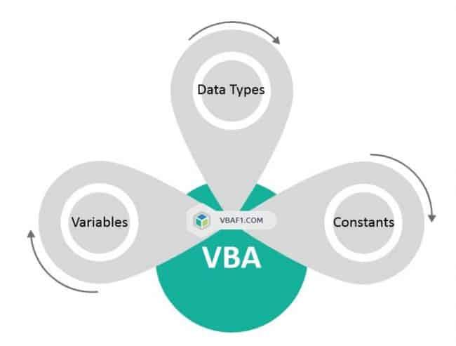 VBA Variables DataTypes Constants